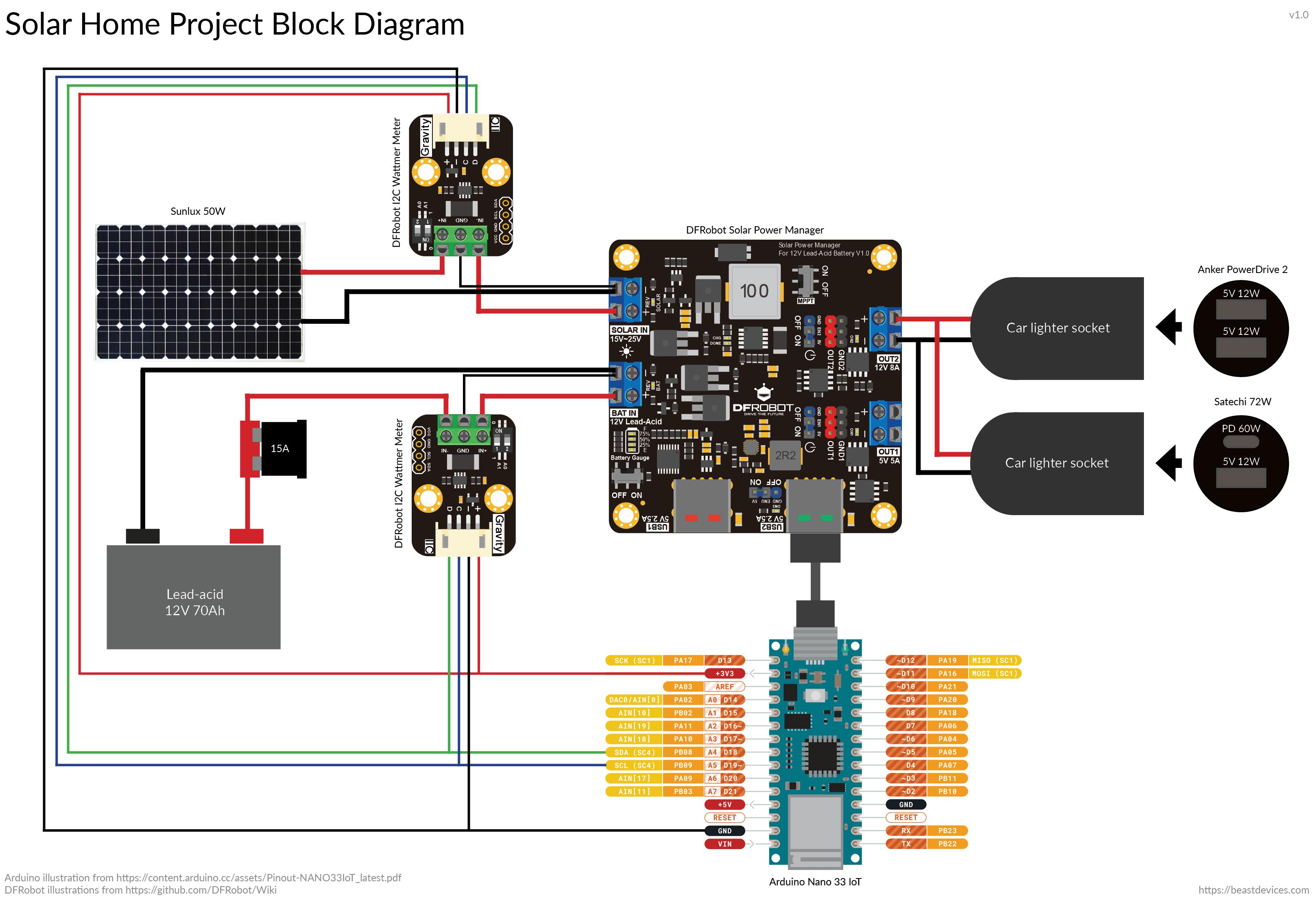 Solar home project block diagram.