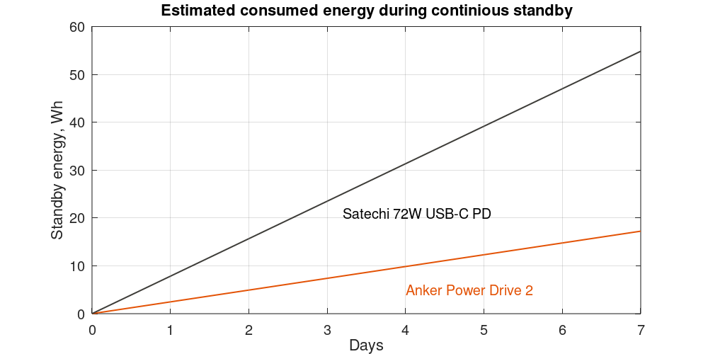 Anker PowerDrive 2 and Satechi 72W USB-C PD estimated standby energy over time