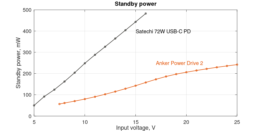 Anker PowerDrive 2 and Satechi 72W USB-C PD standby power depending on the input voltage