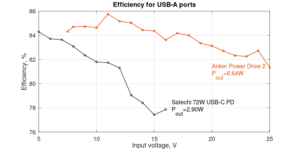 Anker PowerDrive 2 and Satechi 72W USB-C PD efficiency via USB-A ports depending on input voltage