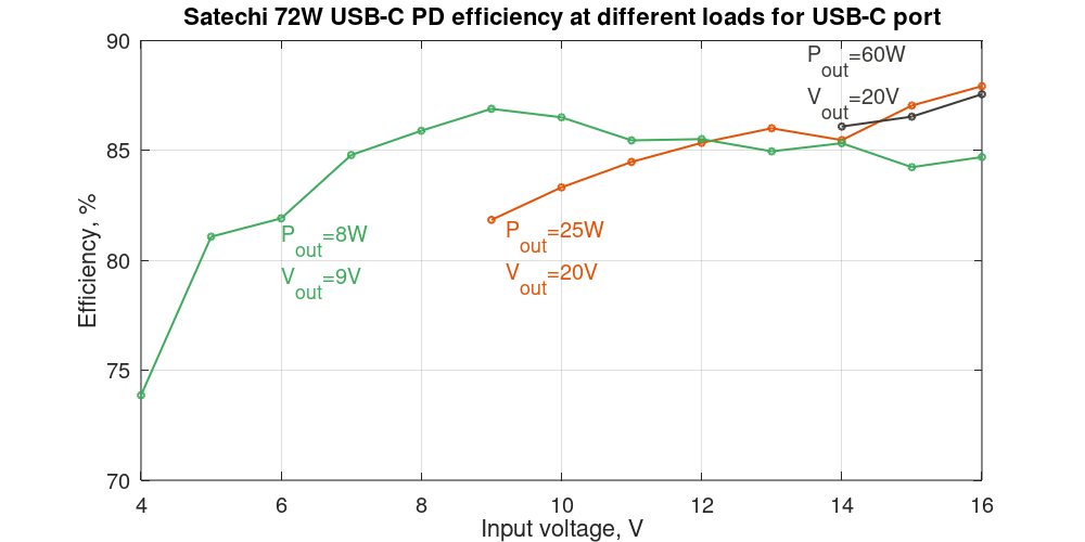 Satechi 72W USB-C PD efficiency depending on the input voltage and output power