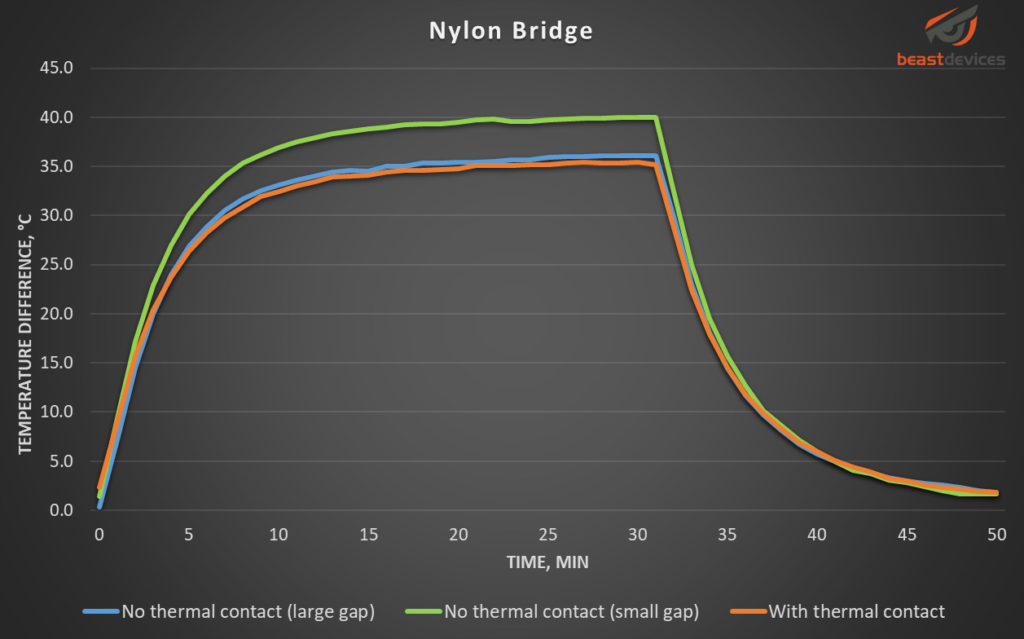 Graph showing temperature change over time for Nylon Bridge filament.