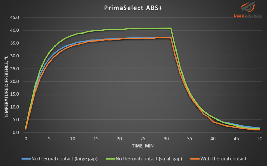 Graph showing temperature change over time for PrimaSelect ABS+ filament.