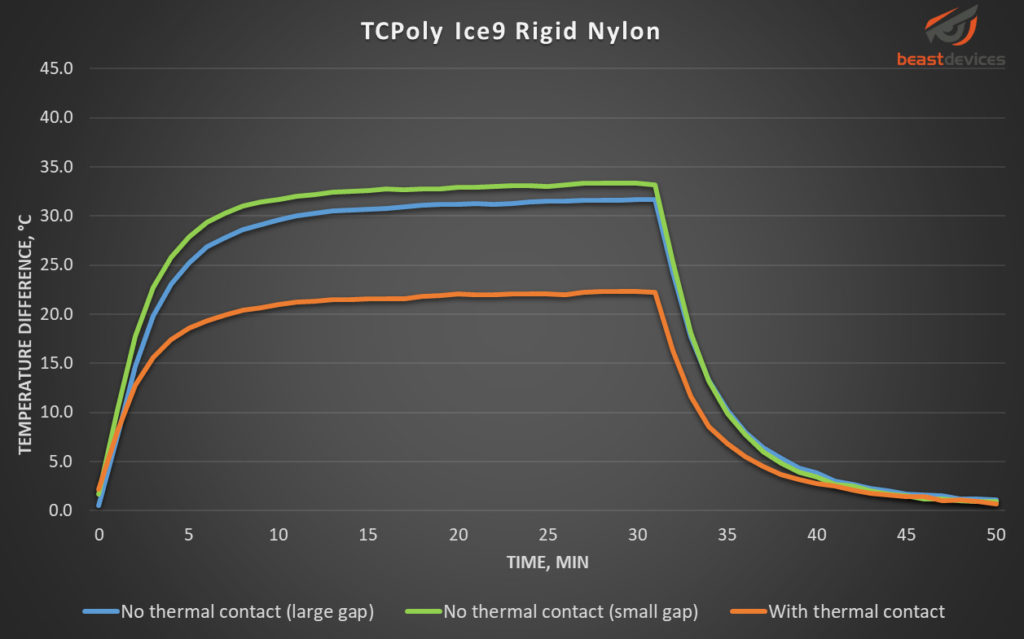 Graph showing temperature change over time for TCPoly Ice9 Rigid Nylon filament.