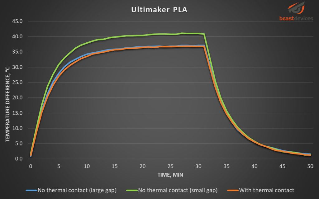 Graph showing temperature change over time for Ultimaker PLA filament.